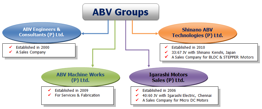ABV Groups